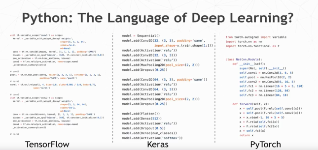 Hands on Deep Learning with Keras, TensorFlow, and Apache Spark™
